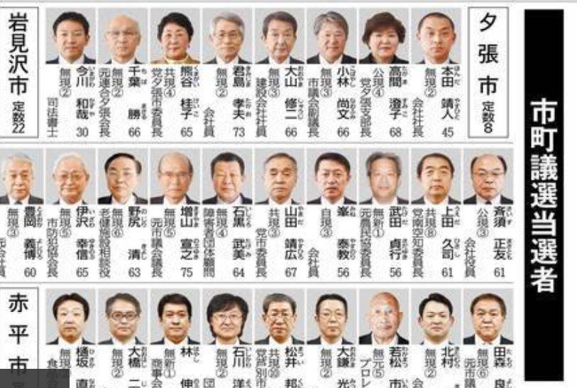 2019年市議選当選者
